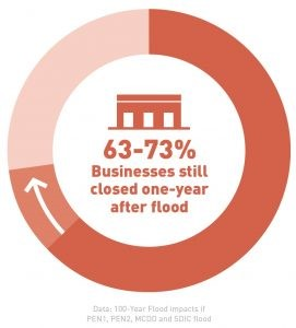 a pie chart showing 63-73% of businesses are at risk of being closed for over one year after levee failure during a major flood