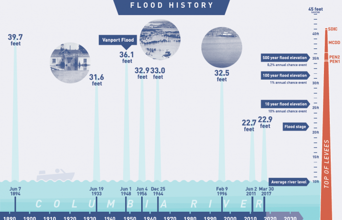 a infographic of the flood history in the Columbia Corridor