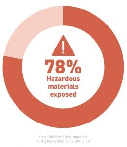 a pie chart showing that 78% of hazardous materials in the managed floodplain are at risk of being exposed if the levee system failed during a major flood