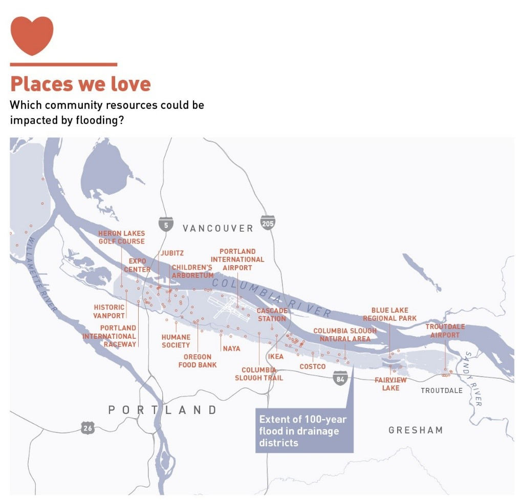 Places people love within the levee control area near the Columbia River