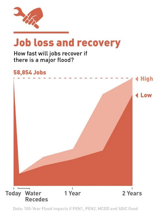 A graph shows that 58,864 jobs are at risk of flooding if the levee system failed.