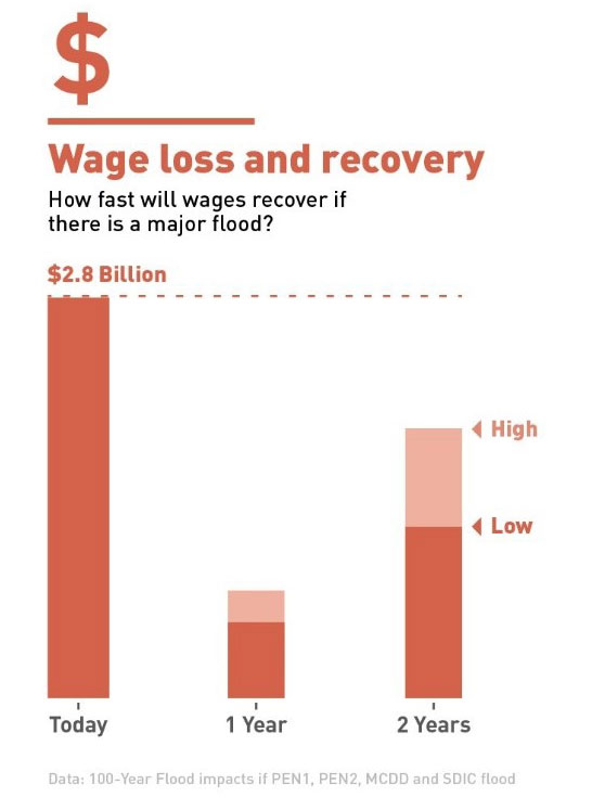 A graph showing that 2.8 billion dollars wages could be lost due to flooding of the levee system.