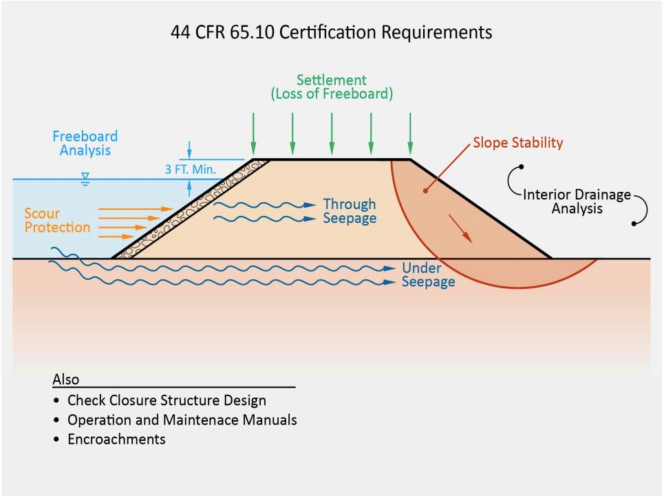 Image showing federal requirements for levee certification through FEMA