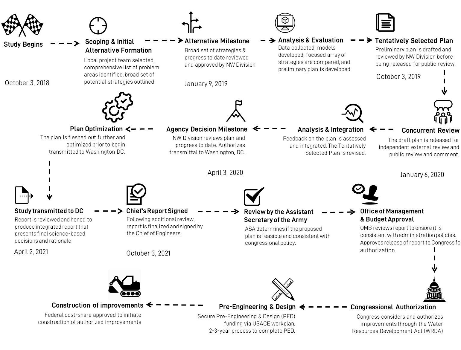 Graphic depicting the timeline and process for the US Army Corps of Engineers Feasibility Study