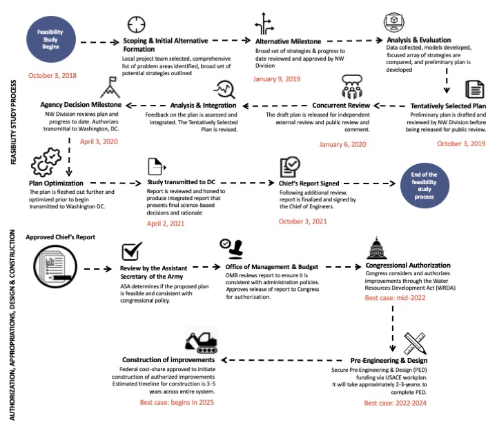 Infographic outlining the US Army Corps of Engineers feasibility study process and how long it takes to get all the way to the construction phase